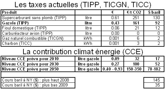 Contribution climat énergie