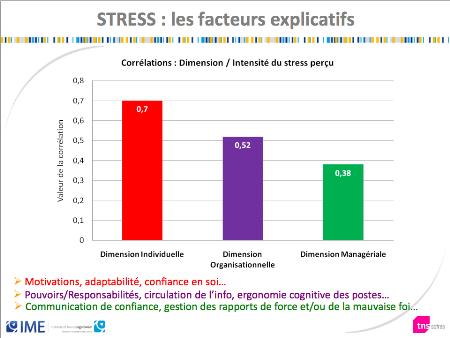 Le comportement des managers n´est pas la première cause du stress au travail