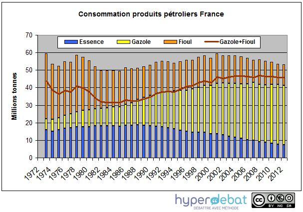 Les ventes de carburant n'augmentent plus depuis 10 ans, mais le gazole remplace de plus en plus l'essence.